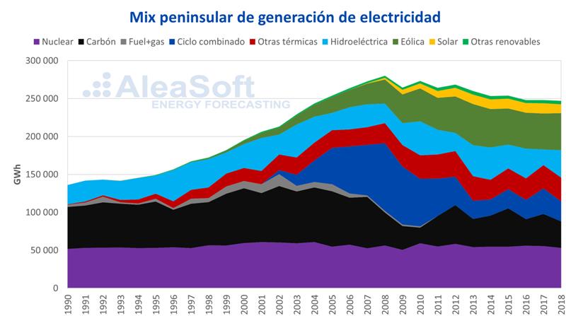 AleaSoft nuclear en el mix energético español