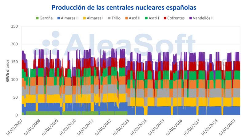 AleaSoft-Produccion-electricidad-centrales-nucleares-España