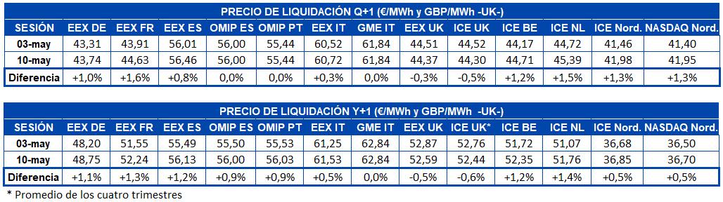 mercados eléctricos europeos