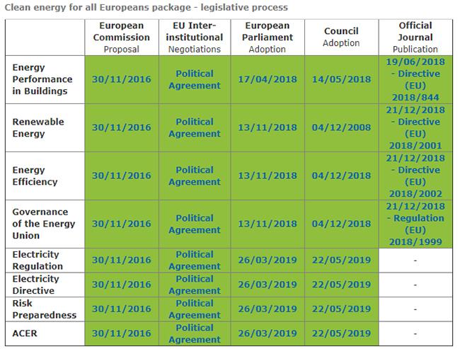 Proceso de desarrollo e incorporación de normas sobre política energética en la UE desde los Acuerdos de París.