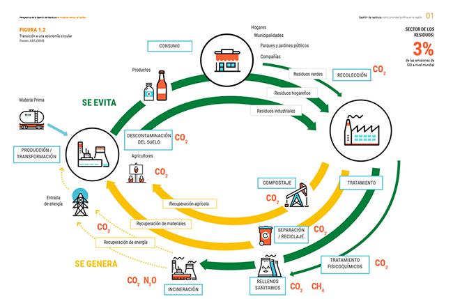 Gráfico de la ONU que muestra cómo lograr la transición a la economía circular.