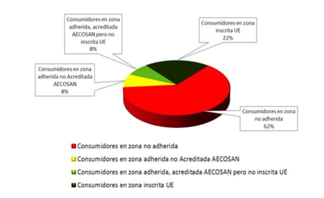 Sector gasista. Acceso de consumidores a entidades alternativas de resolución de litigios.
