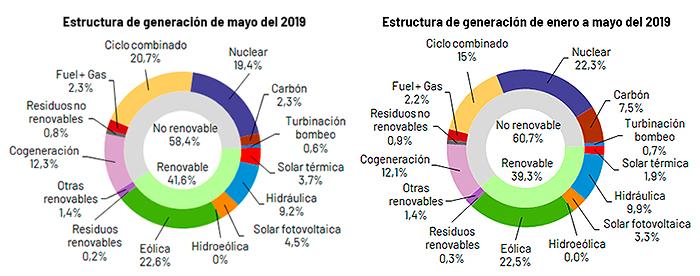 Estructura de generación de mayo de 2019 y de enero a mayo. Gráfico: Red Eléctrica de España.