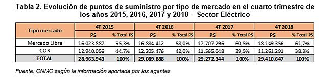 Evolución puntos de suministro cuarto trimestre de 2018. Sector eléctrico. CNMC