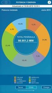 Potencia instalada en España por fuentes de energía.