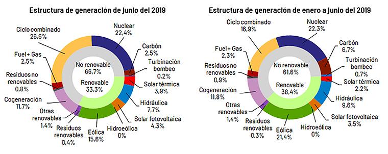 Estructura de generación, de junio y del primer semestre de 2019.