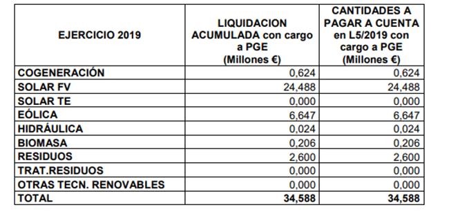 Importes abonados con cargo a los PGE.