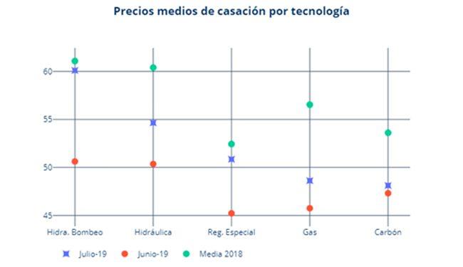 Precios medios de casación por tecnologías. Fuente: ASE