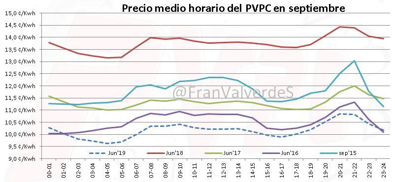 mercado eléctrico en septiembre