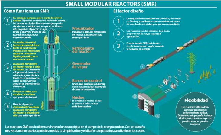 reactores smr