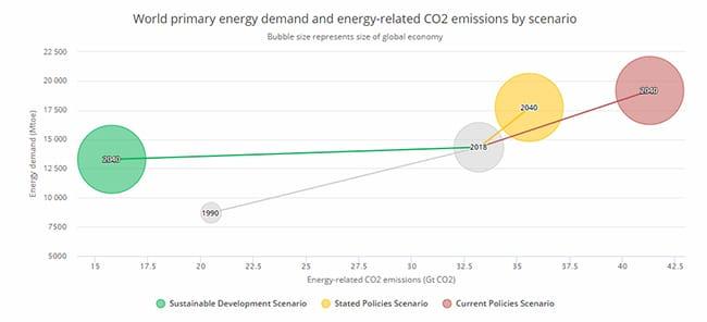 Demanda de energía emisiones según escenarios. World Energy Outlook 2019.