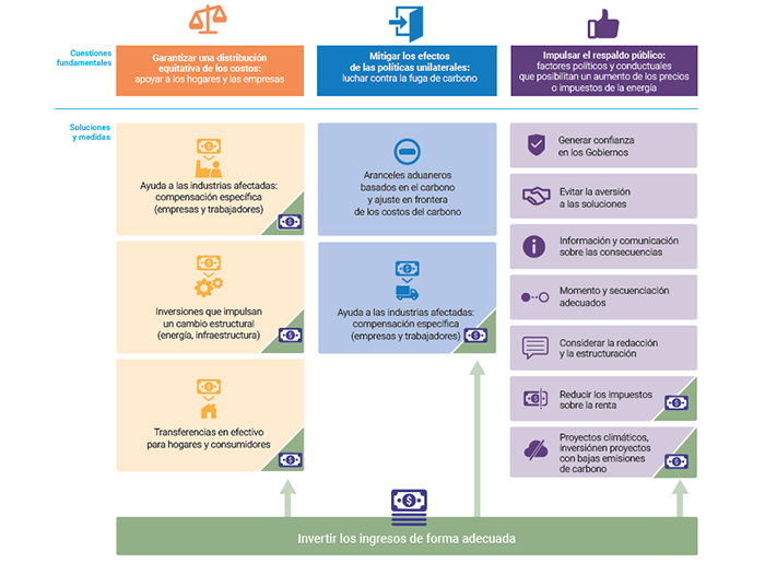 Gráfico del informe sobre reformas, medidas y soluciones.