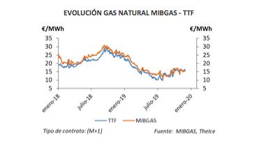 Barómetro Energético AEGE Noviembre 2019