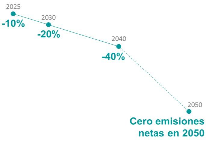 Repsol, cero emisiones en 2050