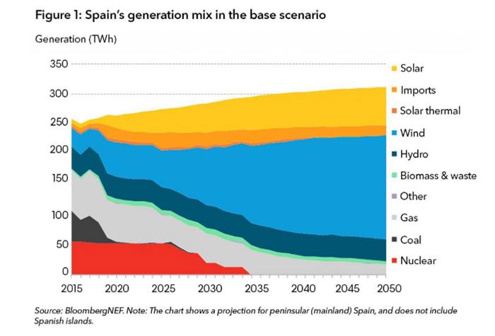 Escenario base para el mix de electricidad en España hasta 2050.