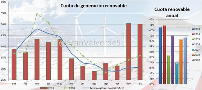 Cuota de generación renovable en 2019. Gráfico: Francisco Valverde.