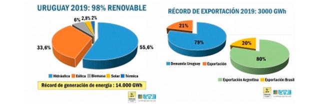Energía renovable en Uruguay