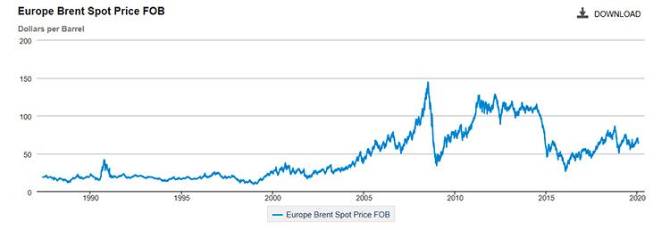 Evolución del precio del barril en Europa. Fuente: EIA.