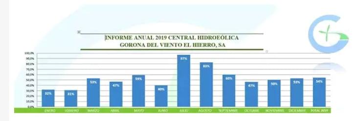 Informe anual de Gorona del Viento.