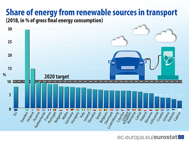 Peso de las renovables en el transporte.