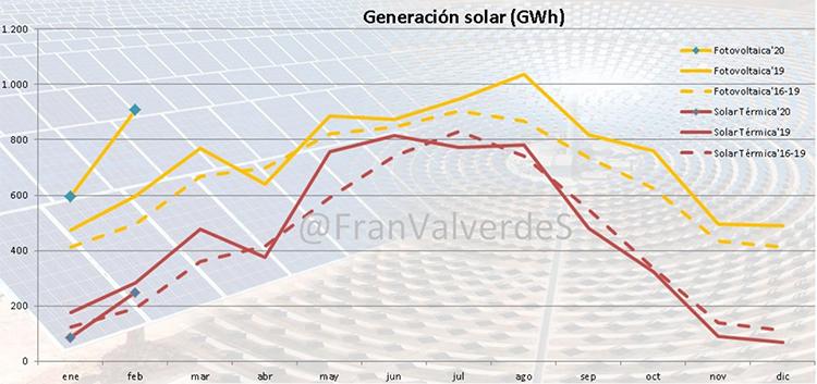 Generación de energía solar, por meses y periodos. Gráfico: Francisco Valverde.
