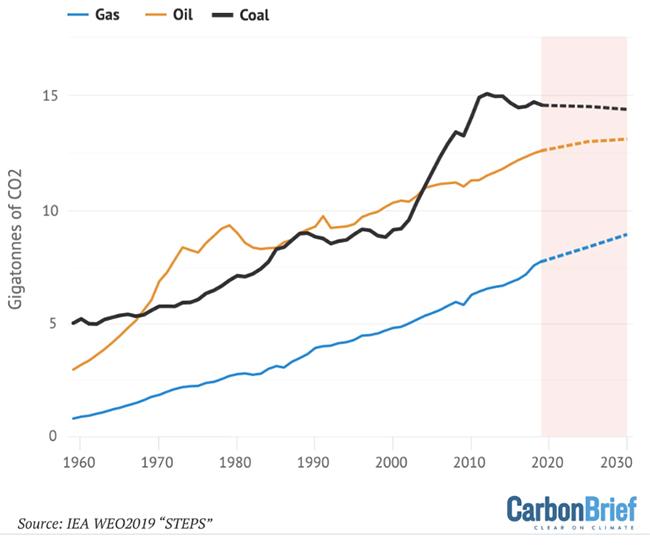 Previsiones de crecimiento de las emisiones de carbón, gas y petróleo. Gráfico: Carbon Brief.