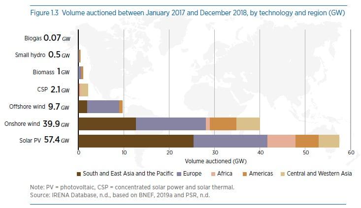 Volumen subastado entre enero de 2017 y diciembre de 2018, por tecnología y región