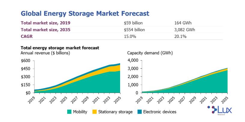 Mercado de almacenamiento energético