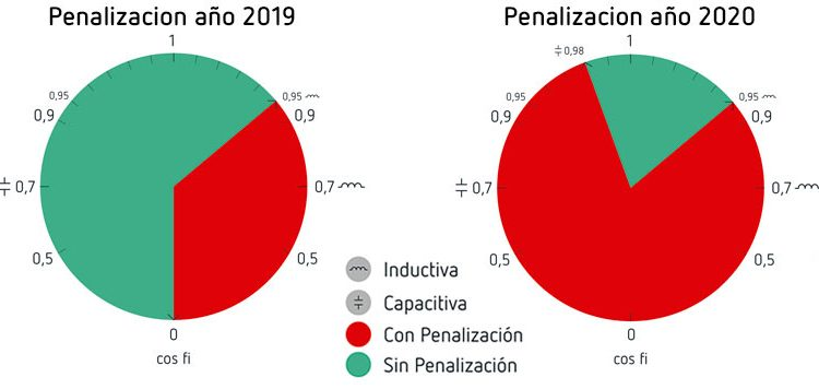 Resultado de imagen de penalizaciones por energía reactiva capacitiva