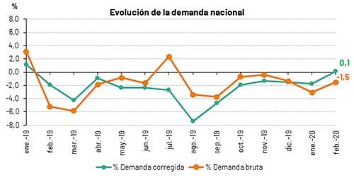 demanda nacional de energía