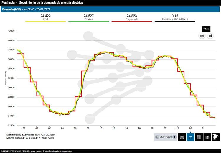 Seguimiento de la demanda en una jornada normal, como la del 24 de enero. Gráfico: Red Eléctrica.
