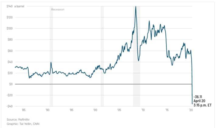 Precio del contrato de mayo del crudo ligero. Gráfico: CNN.