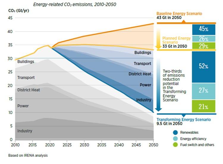 Energía relacionada con emisiones de CO2, 2010-2050.