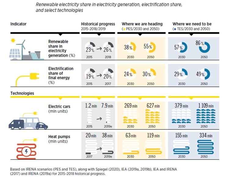 Porcentaje de renovable en el mix en la generación de electricidad, porcentaje de electrificación y en tecnologías seleccionadas.