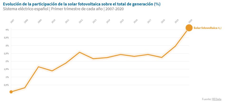 cuota de renovables