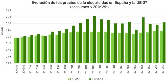 precios de la electricidad