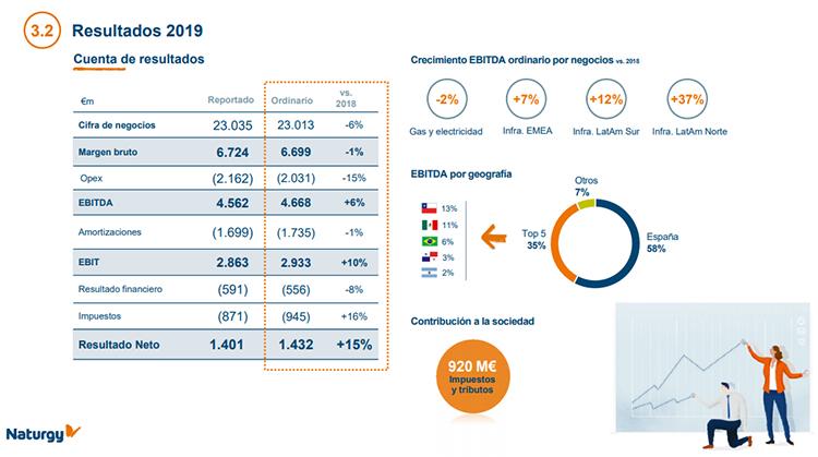 Informe de resultados de Naturgy en 2019.