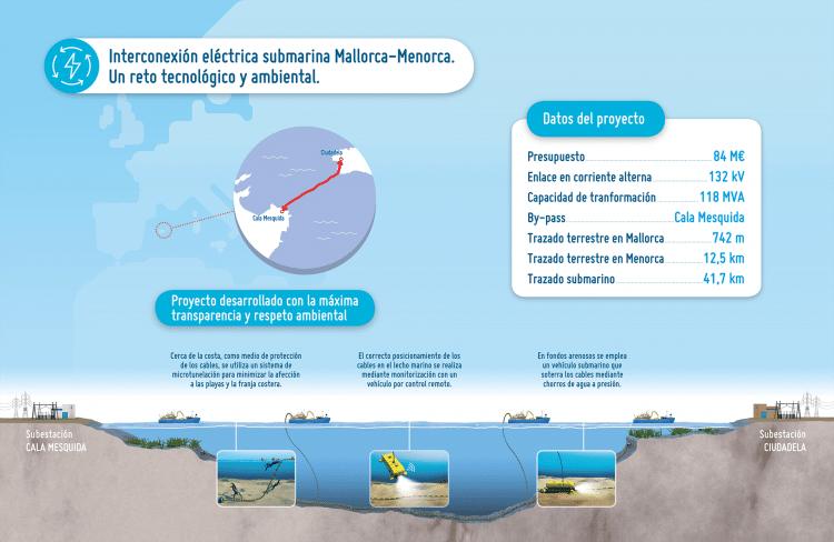 interconexión eléctrica submarina