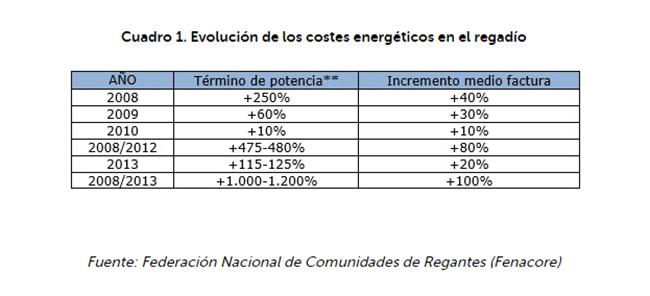 Evolución de coste de energía.