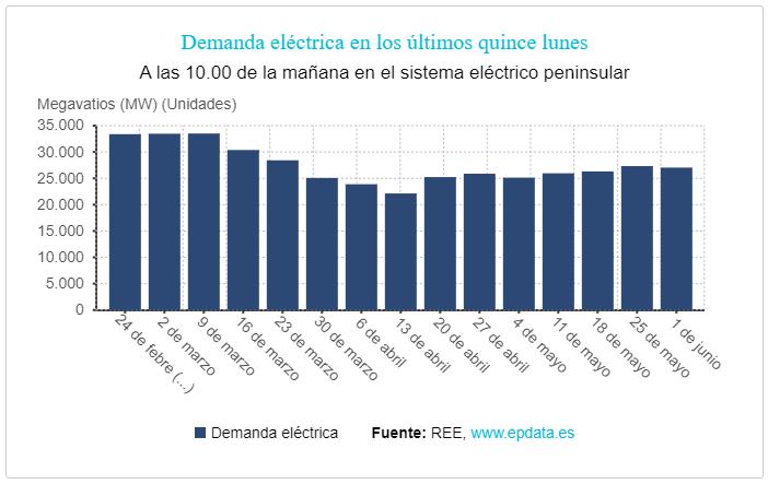 demanda eléctrica