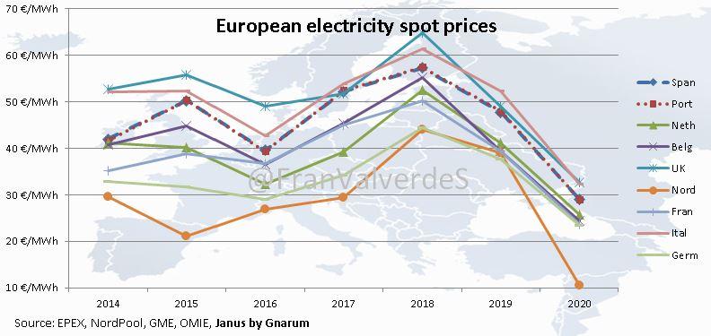 mercado eléctrico
