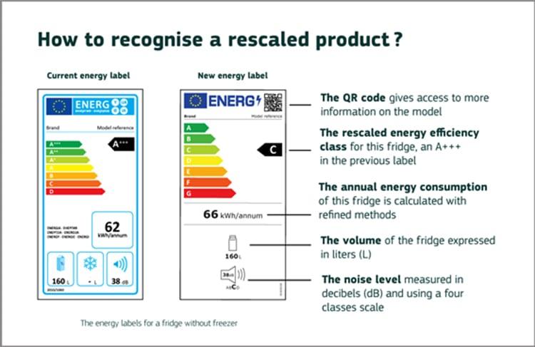 Nueva generación de etiquetas energéticas.