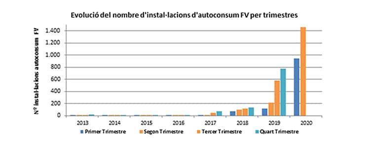 Evolución de las instalaciones por trimestres y años en Cataluña.