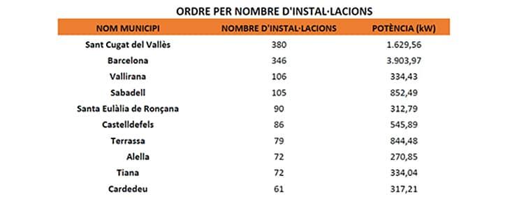 Evolución de las instalaciones de autoconsumo fotovoltaico por trimestres según municipios en Cataluña.
