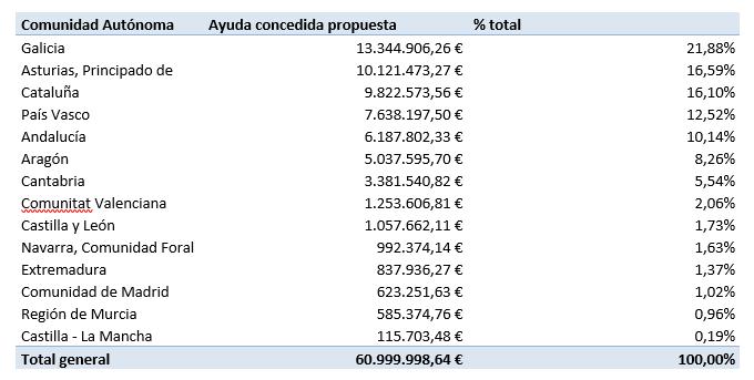 compensaciones de costes de emisiones