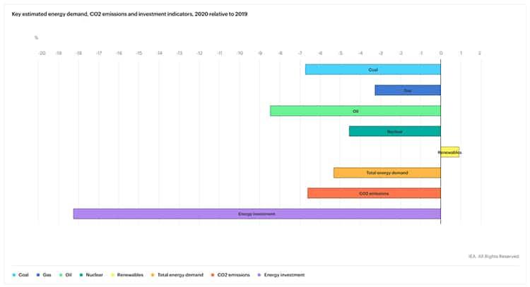 Comparativa 2019-2020 con respecto a demanda, fuentes de energía, inversiones y emisiones. Gráfico WEO 2020. IEA.
