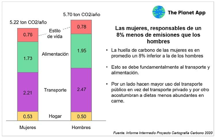 Resultados preliminares de la huella de carbono por sexos.