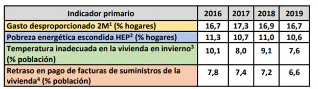 Evolución de indicadores de pobreza energética desde el 2016 hasta el 2019. Fuente: MITECO.