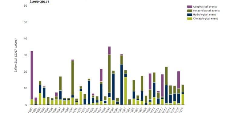 Infografía sobre daños producidos por fenómenos extremos en Europa entre 1980 y 2017. Datos: NatCatSERVICE de Munich Re y EUROSTAT.