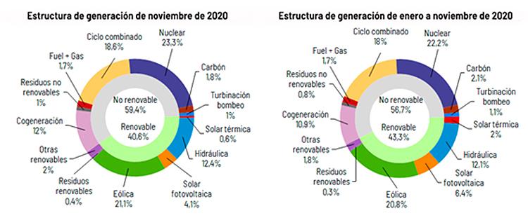 Estructura de generación de energía. Infografía: Red Eléctrica.